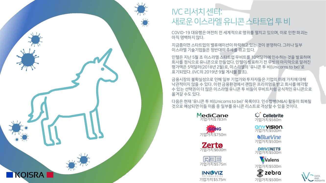 Israel-Unicorn-To-Be-May 2020-kr